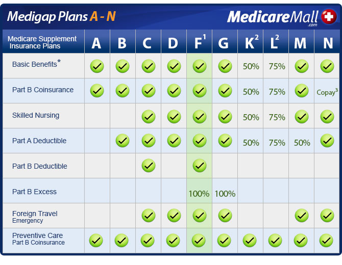 California Medicare Supplement Insurance Plans A-N